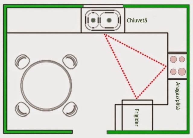 triunghiul de lucru in bucatarie